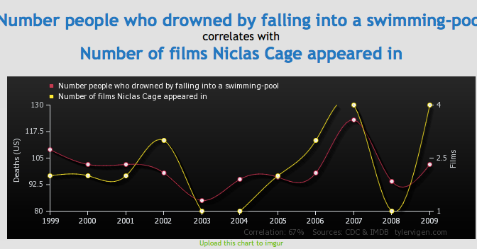 Possibly the best thing ever: Spurious Correlations