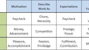 matching career verbs to majors some thoughts for higher ed