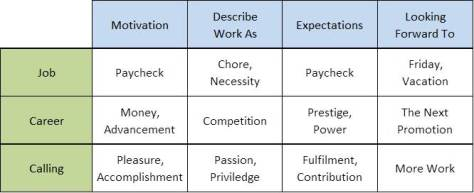 Job_Calling_Career_Grid