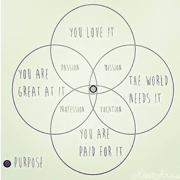 One way to look at it: Passion vs Career | Just:Words