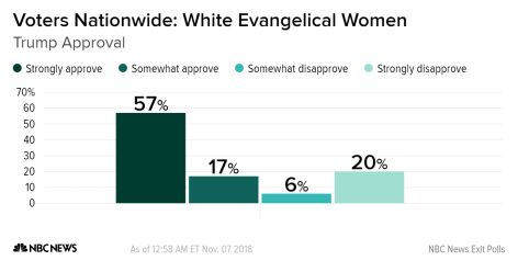 White Evangelical women Republican vote November 2018