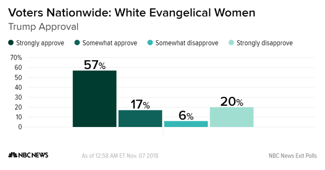 White Evangelical women Republican vote November 2018